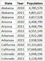 Population by State Data